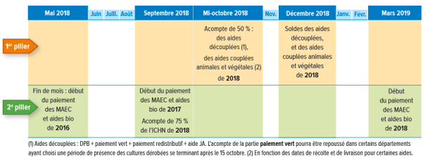 calendrier campagne PAC 2018.png